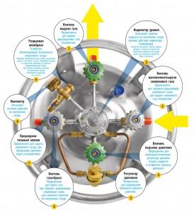 Cryocylinders internals
